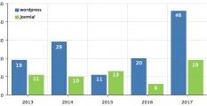 รายงาน ช่องโหว่ (Vulnerability)  joomla ปี 2017 เทียบกับ Wordpress